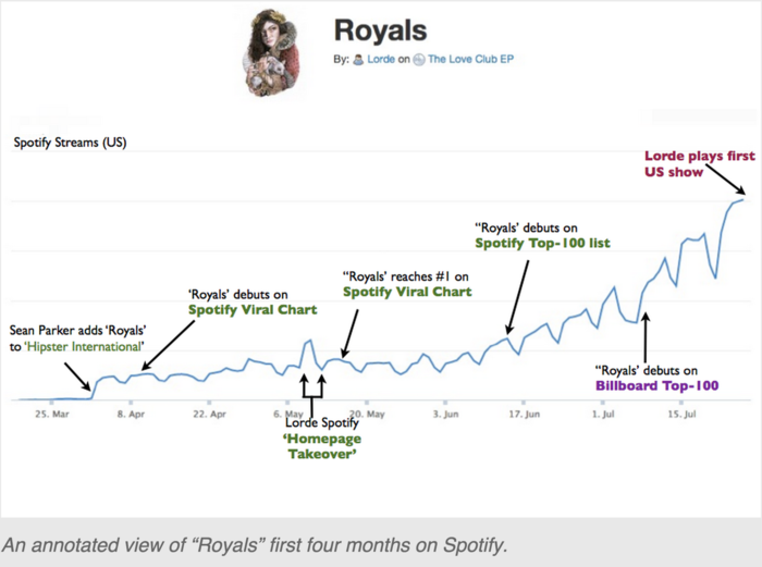 How Spotify's Viral Charts Work